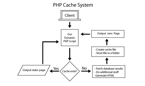 PHP Caching System